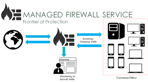 Firewall Managed Services